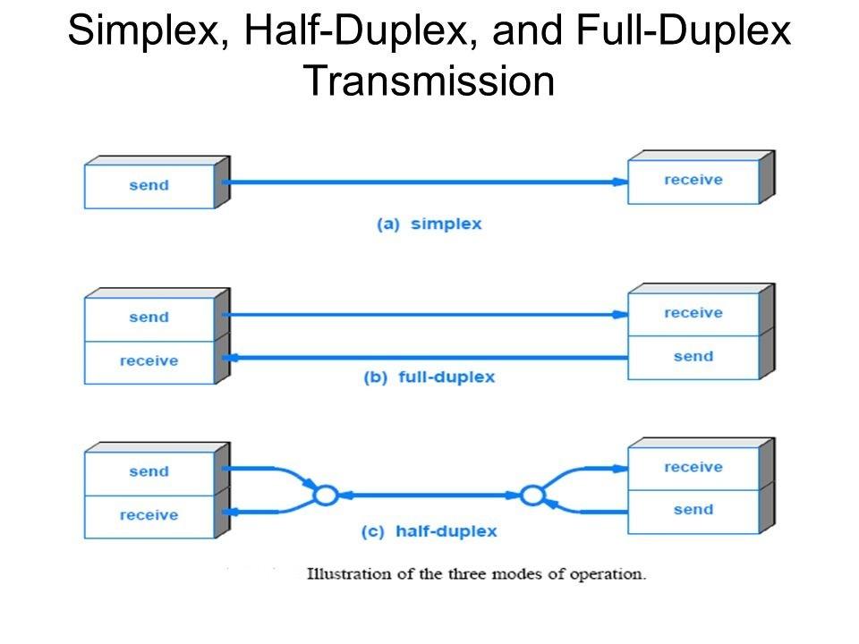Duplexing چیست