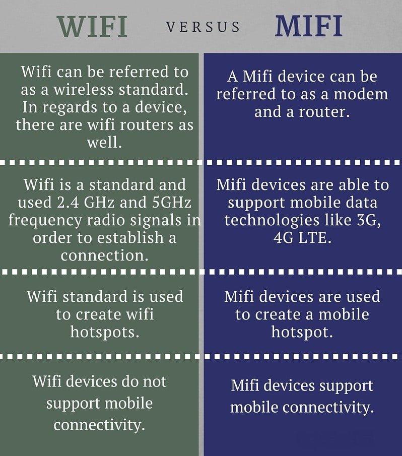 Wifi-and-Mifi تفاوت وای فای و مای فای