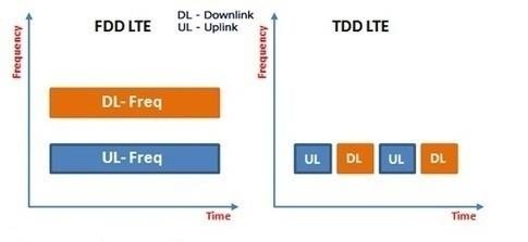 مقایسه ی FDD و TDD