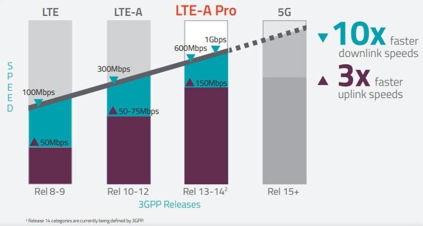 استانداردهای مختلف LTE