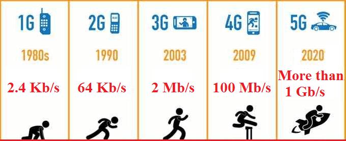 نسل های مختلف شبکه اینترنت همراه سلولی