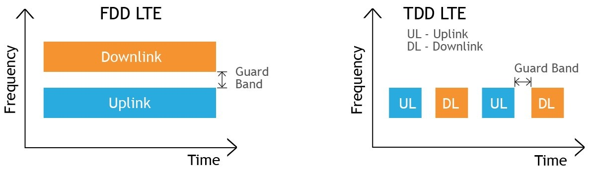 FDD و TDD چیست