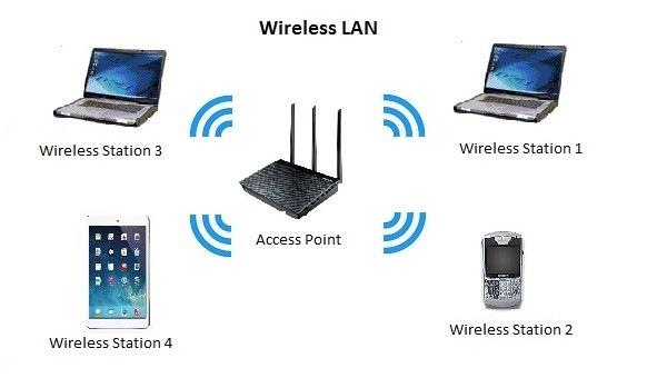 شبکه WLAN چیست