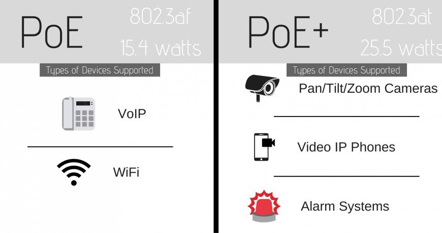 مقایسه PoE و PoE پلاس