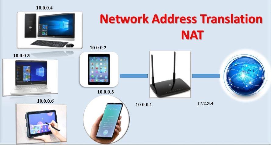 NAT چیست و چه کاربردی دارد