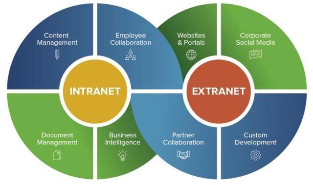 اینترنت و اکسترانت