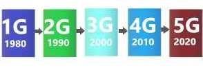 مقایسه 5G و 6G