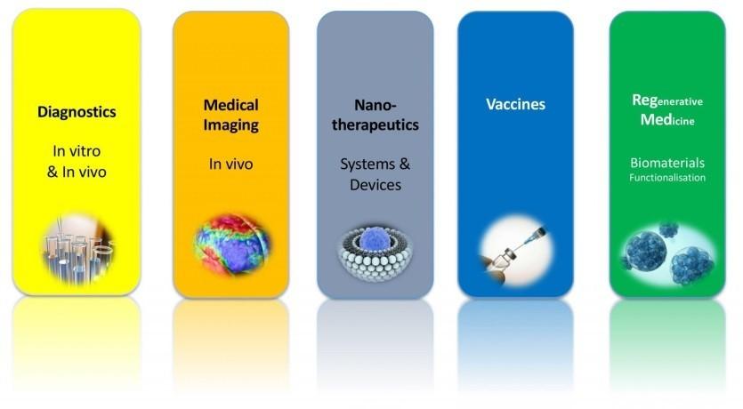 کاربردهای فناوری نانو