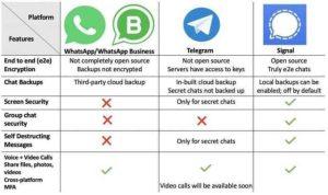 مقایسه واتس آپ با سیگنال مقایسه سیگنال با تلگرام